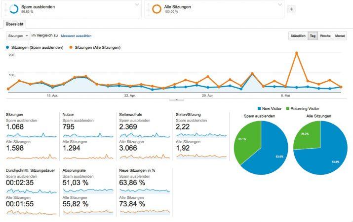 Beispiel mit und ohne fake traffic Google Analytics