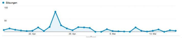 unbenutzter Google Analytics Account mit Traffic
